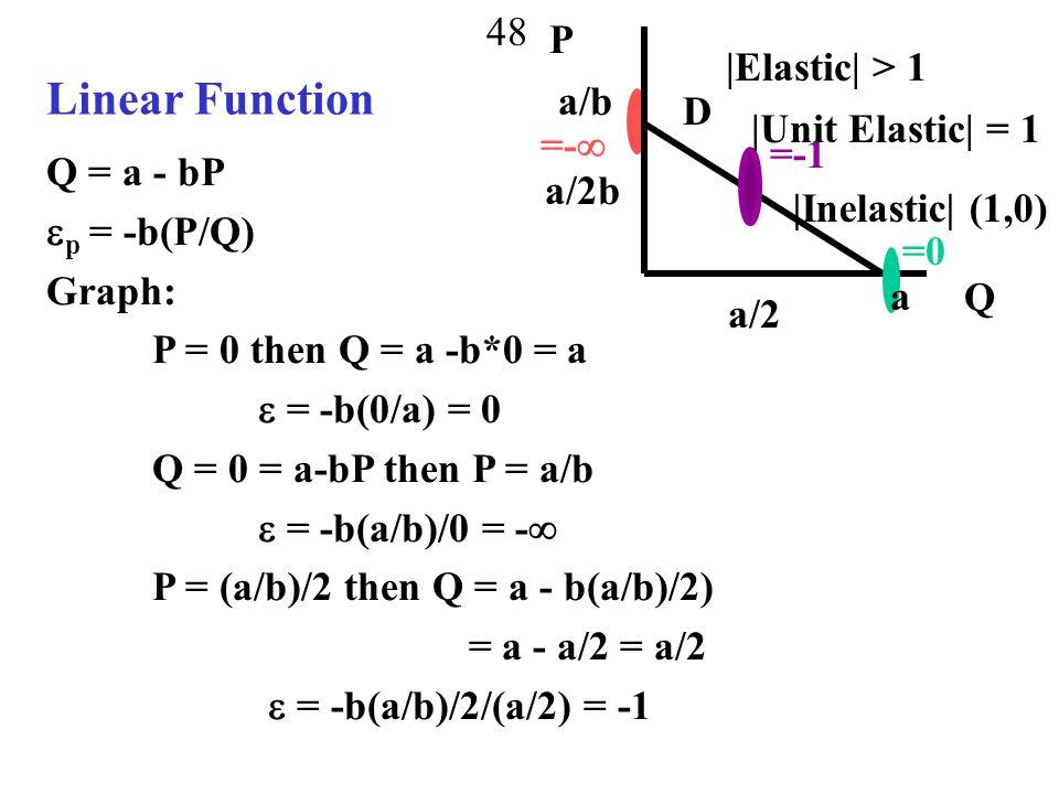 Linear Function P |Elastic| > 1 a/b D |Unit Elastic| = 1 =- =-1