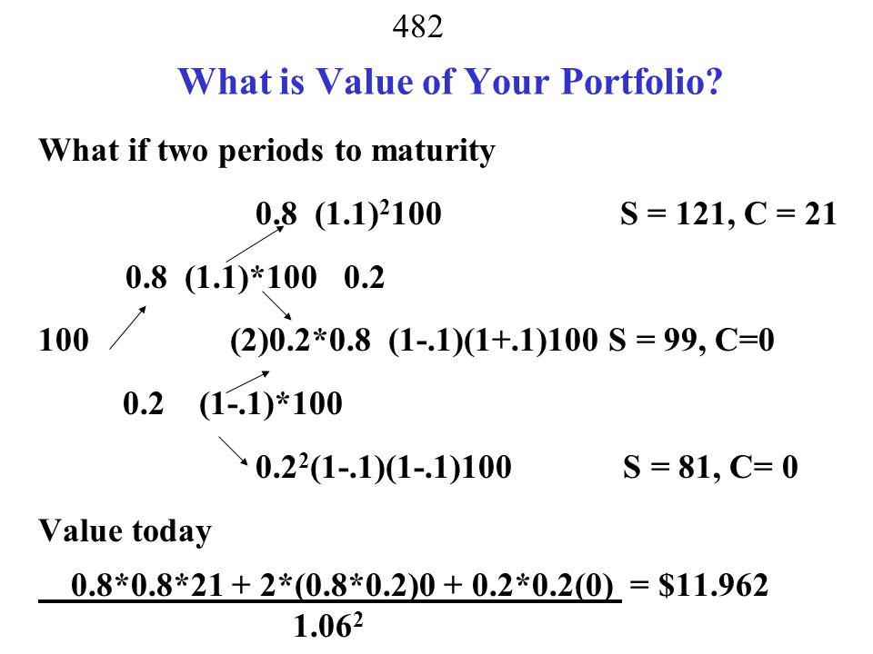 What is Value of Your Portfolio