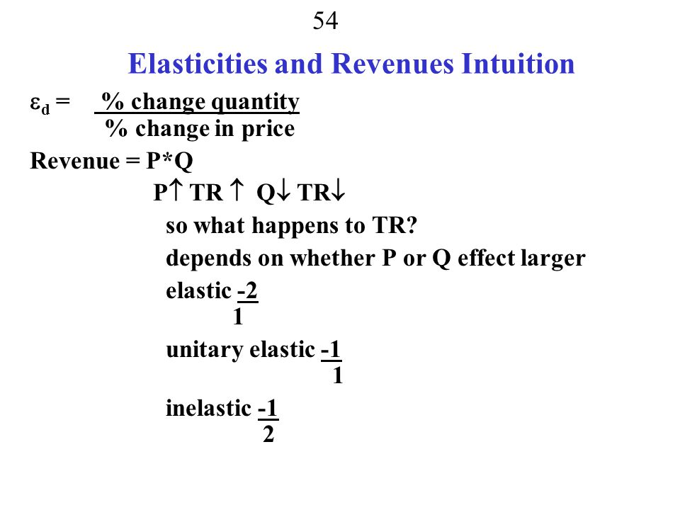 Elasticities and Revenues Intuition