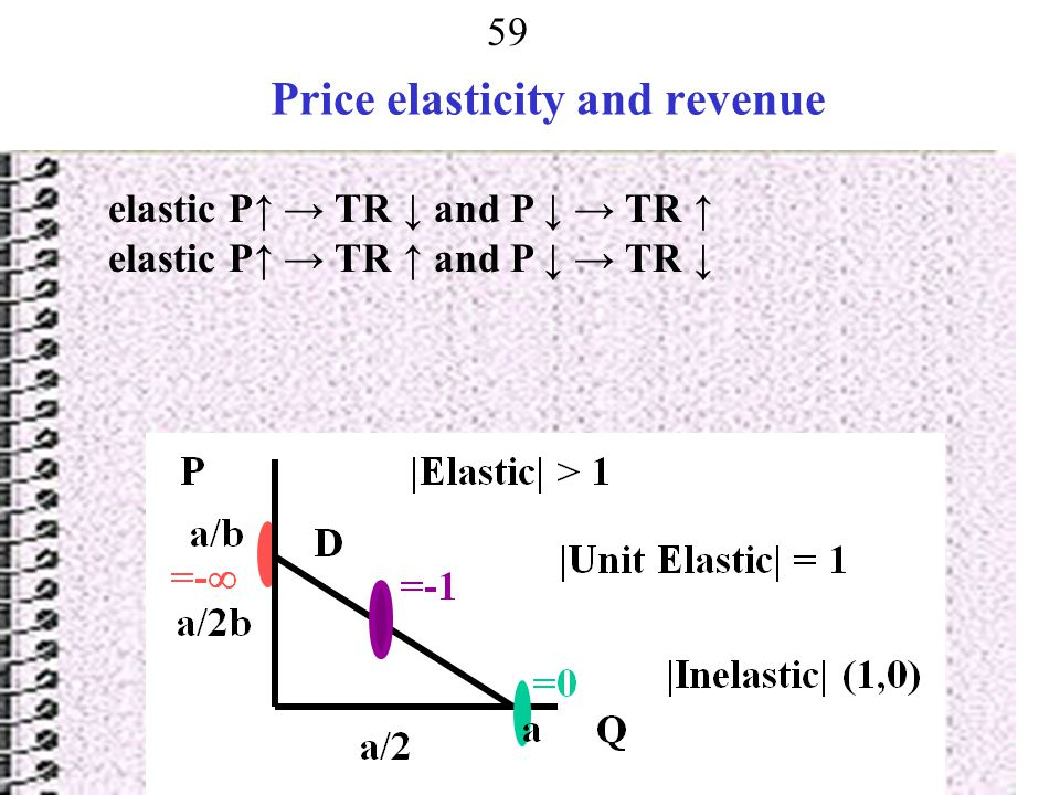 Price elasticity and revenue