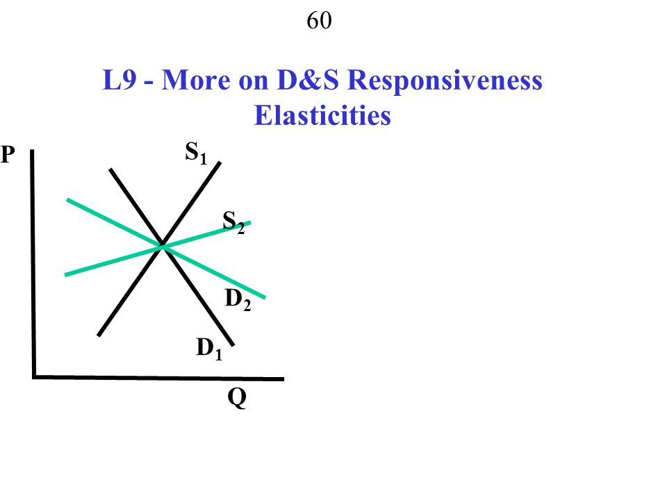 L9 - More on D&S Responsiveness Elasticities
