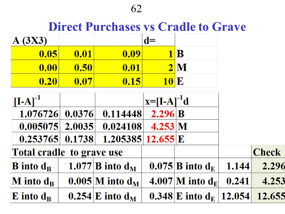 Direct Purchases vs Cradle to Grave