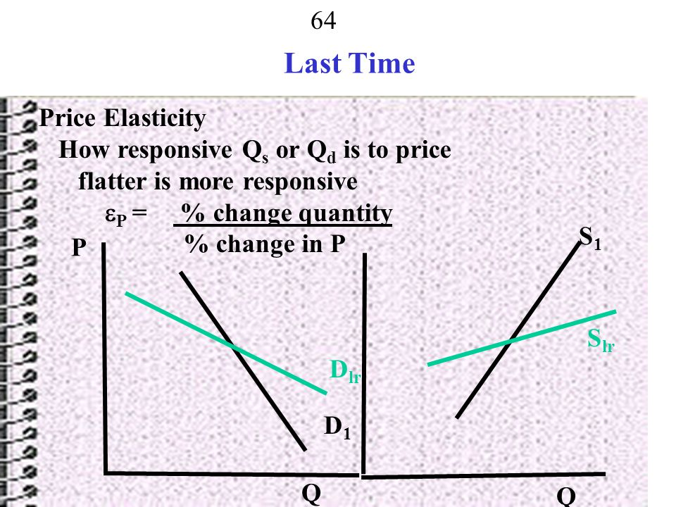 Last Time Price Elasticity How responsive Qs or Qd is to price