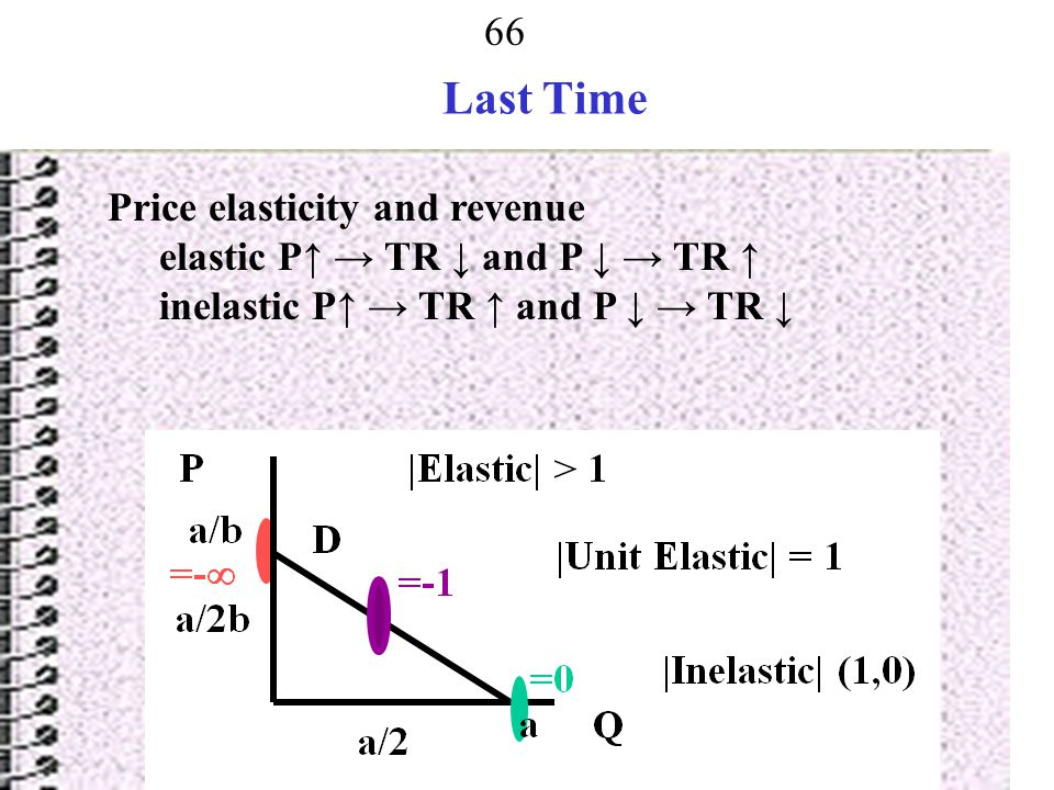 Last Time Price elasticity and revenue