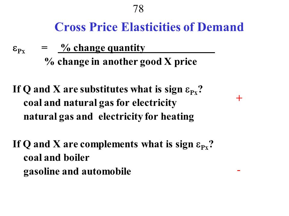 Cross Price Elasticities of Demand