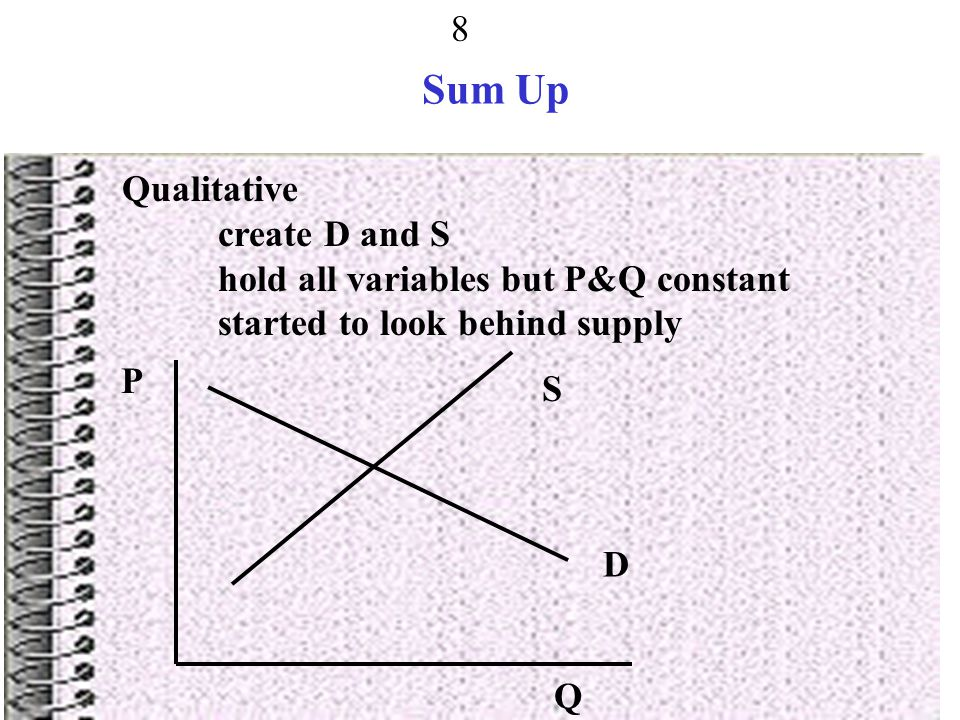 Sum Up Qualitative create D and S hold all variables but P&Q constant
