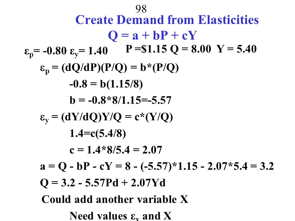 Create Demand from Elasticities Q = a + bP + cY