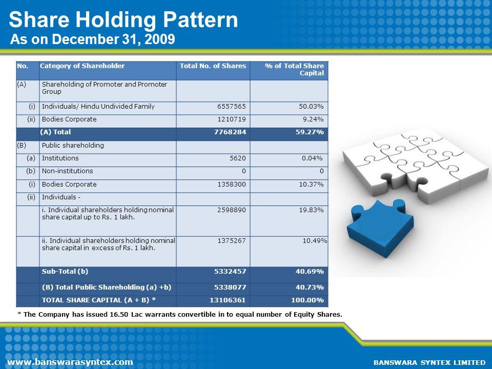 Share Holding Pattern As on December 31, 2009 www.banswarasyntex.com