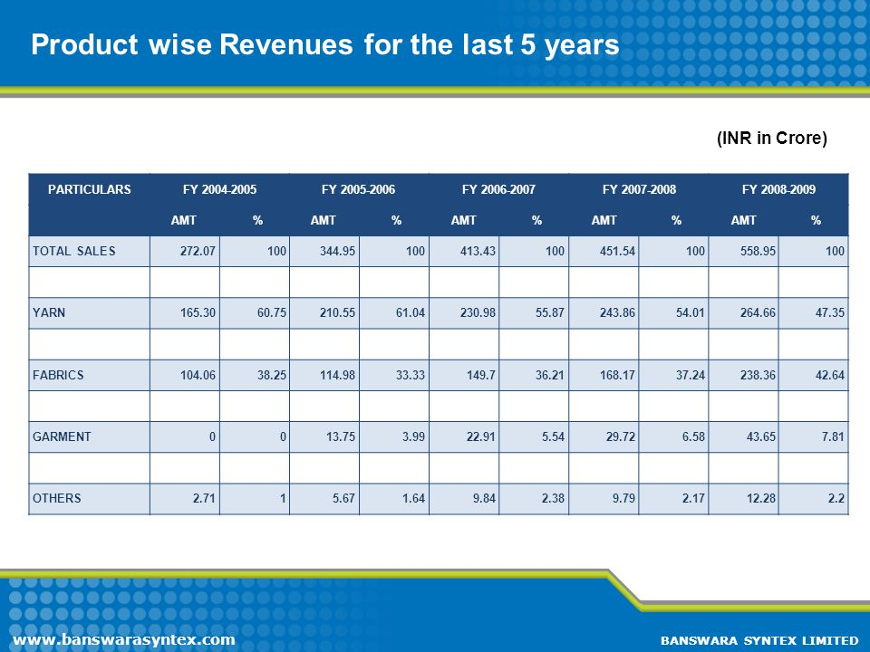 Product wise Revenues for the last 5 years