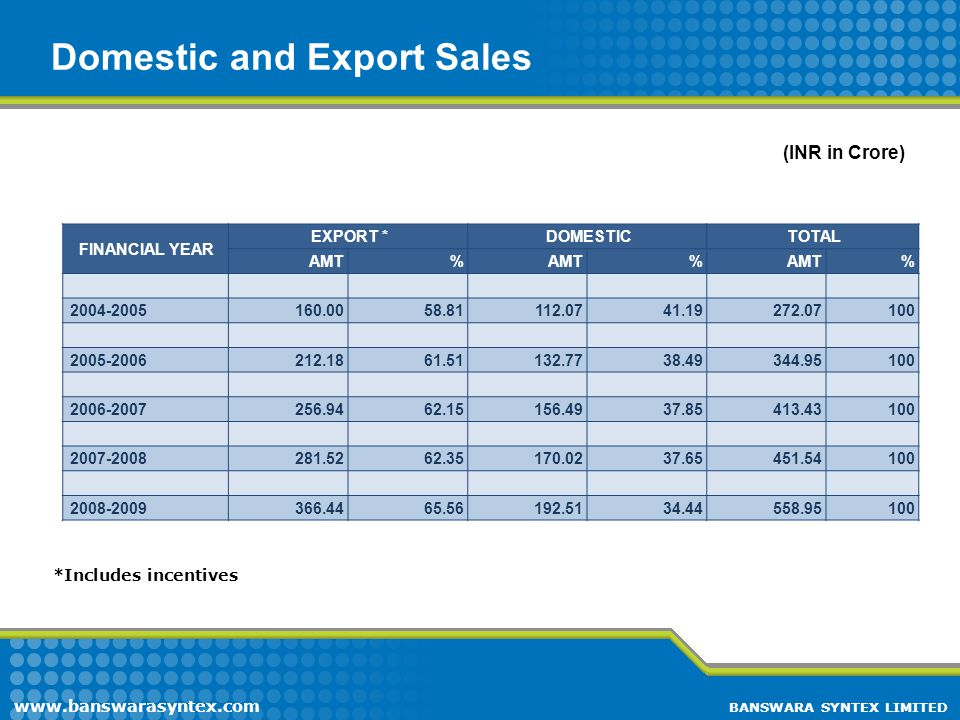 Domestic and Export Sales