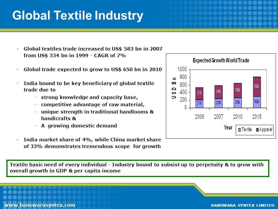 Global Textile Industry