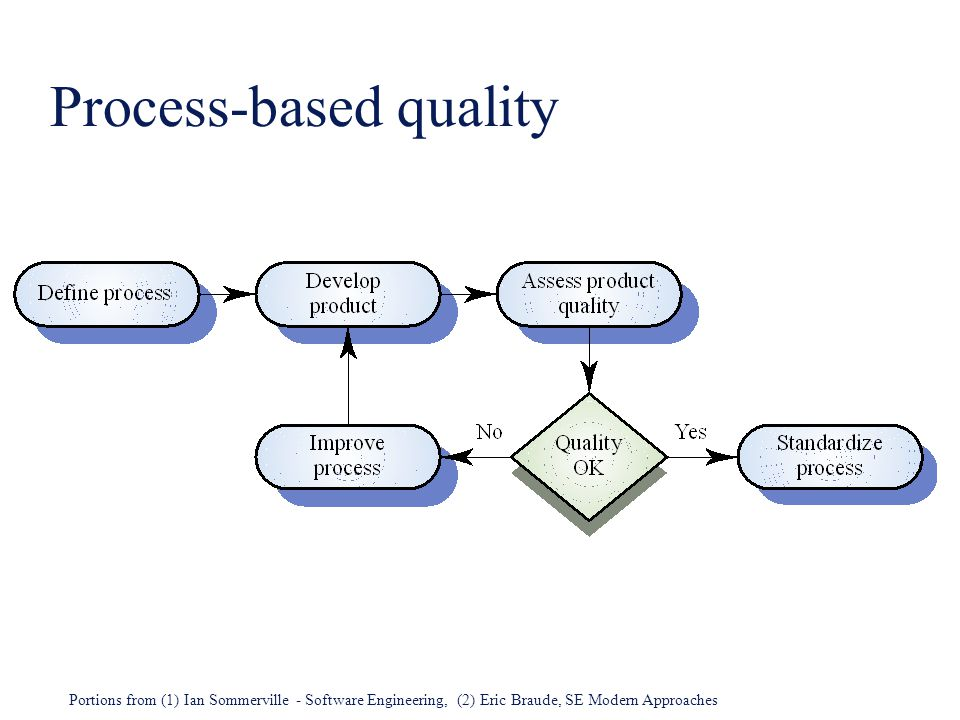 review guidelines in software quality assurance
