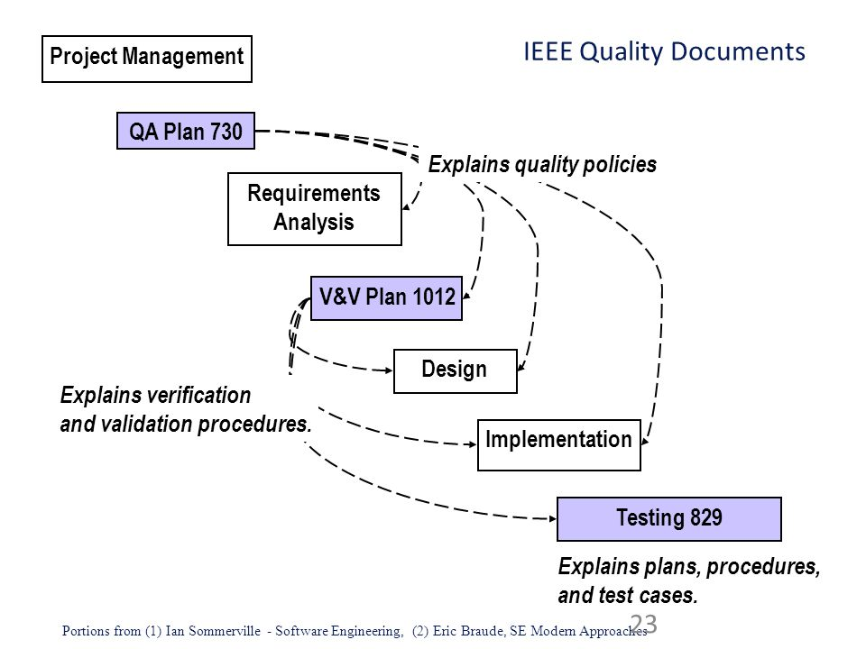IEEE Quality Documents