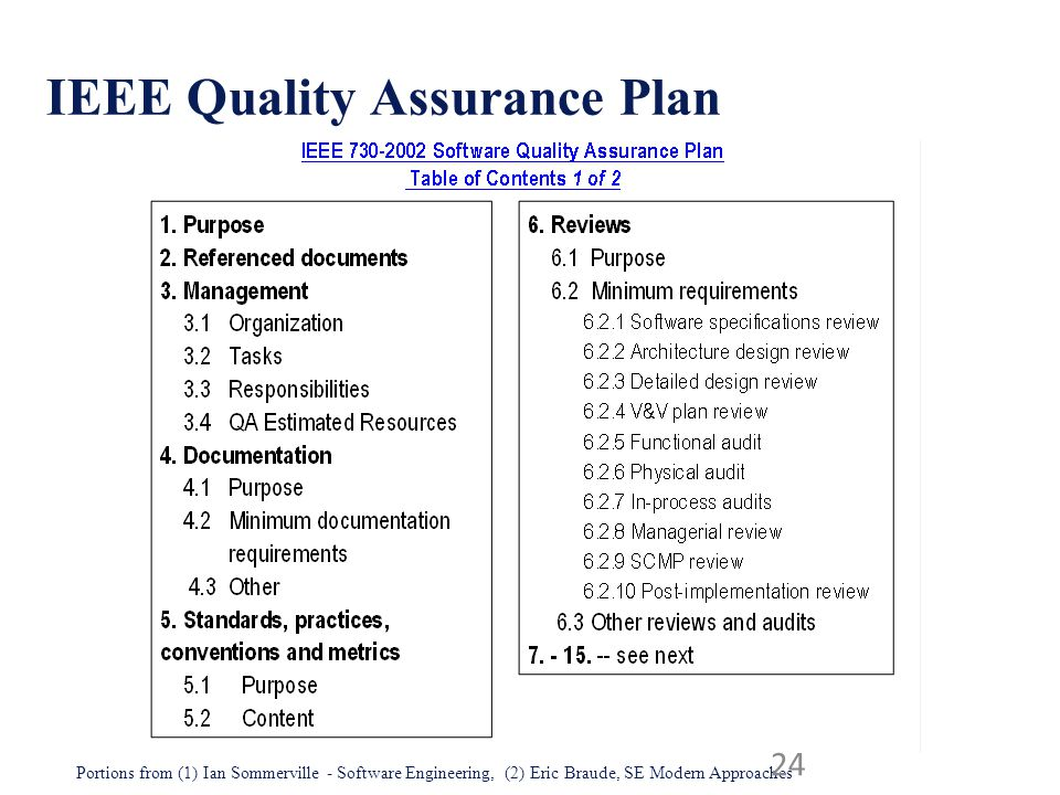 IEEE Quality Assurance Plan