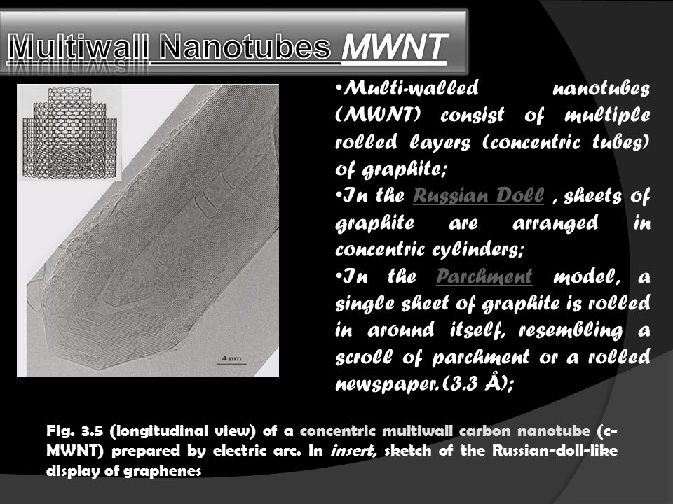 Multiwall Nanotubes MWNT