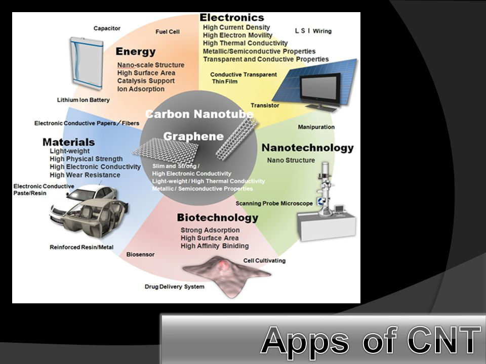 Apps of CNT