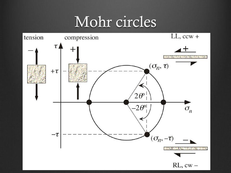 Mohr circles