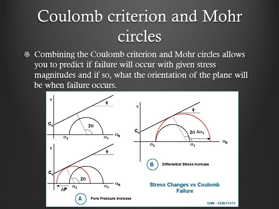 Coulomb criterion and Mohr circles