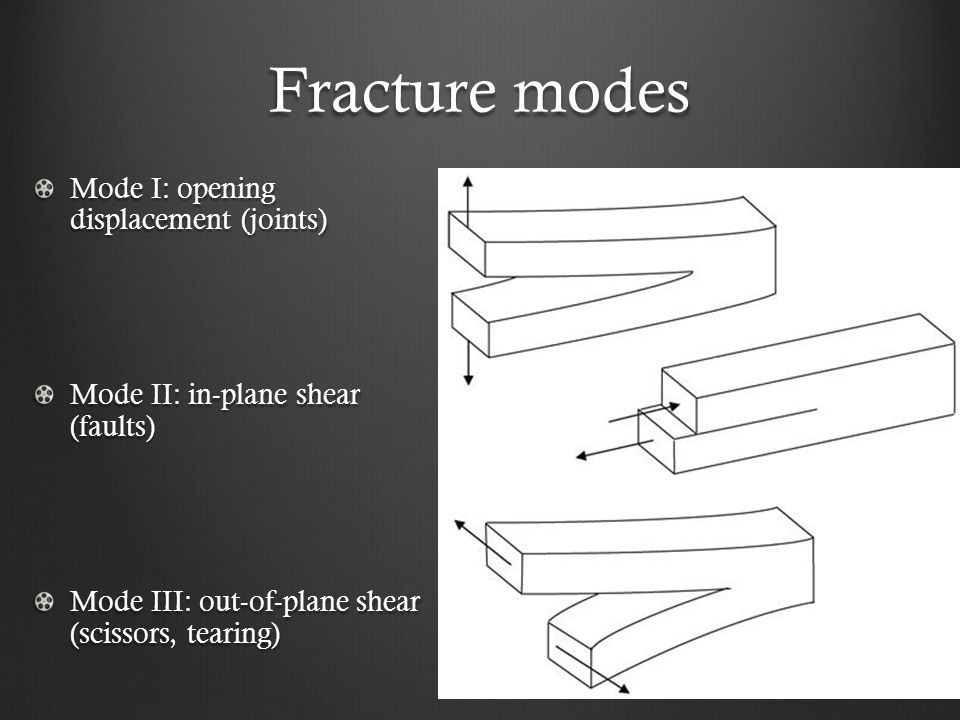 Fracture modes Mode I: opening displacement (joints)