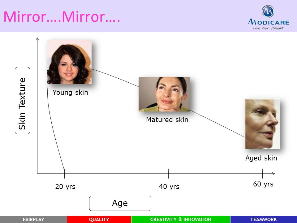 Mirror….Mirror…. Skin Texture Age Young skin Matured skin Aged skin