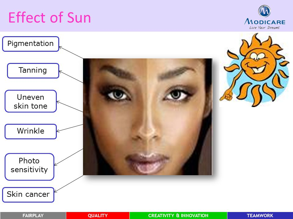 Effect of Sun Tanning Uneven skin tone Wrinkle Photo sensitivity