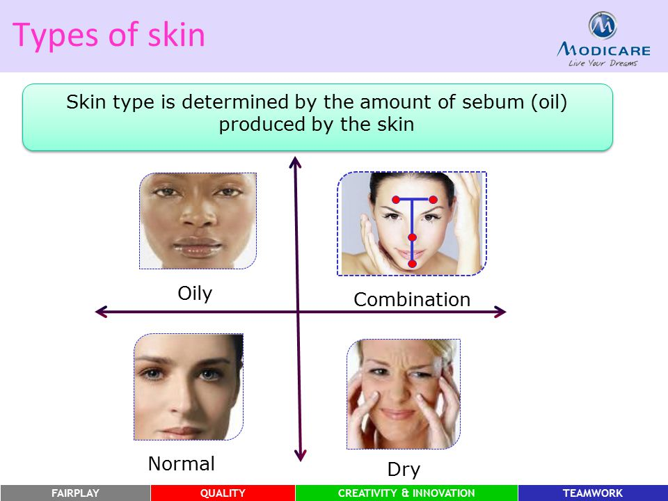 Types of skin Skin type is determined by the amount of sebum (oil) produced by the skin. Oily. Combination.