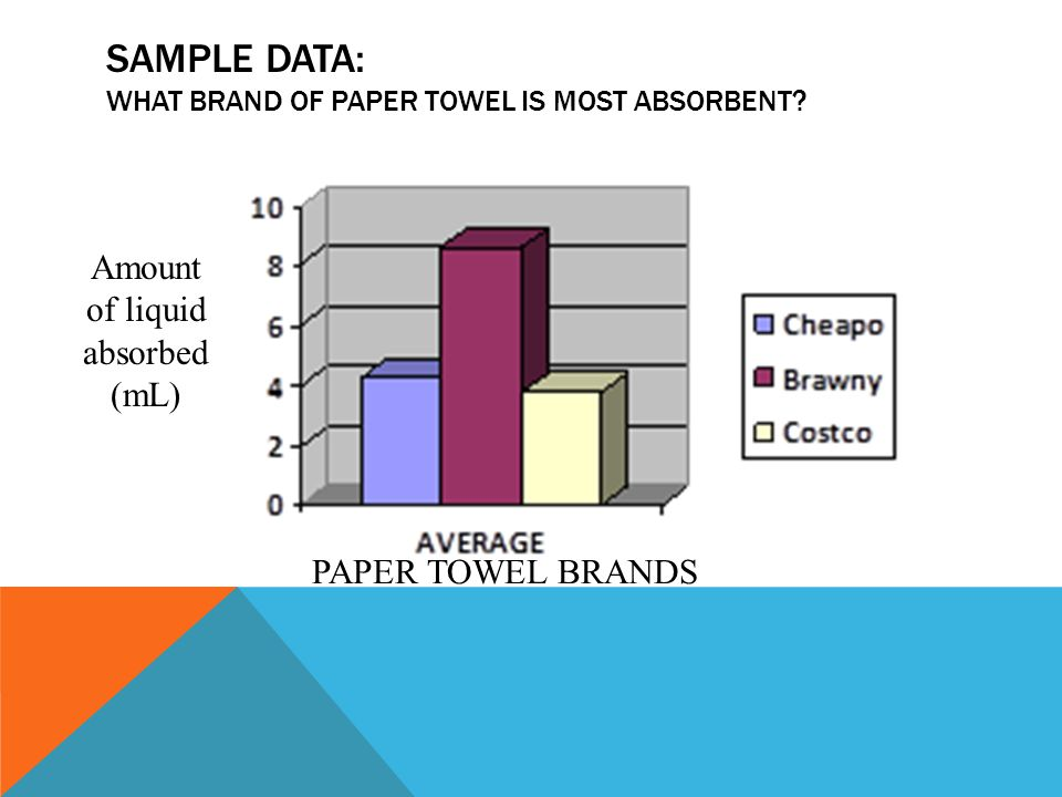 Sample data: What brand of paper towel is most absorbent