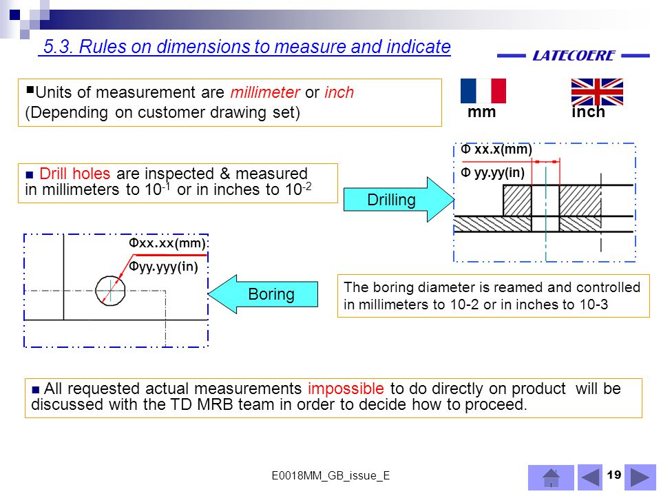 5.3. Rules on dimensions to measure and indicate