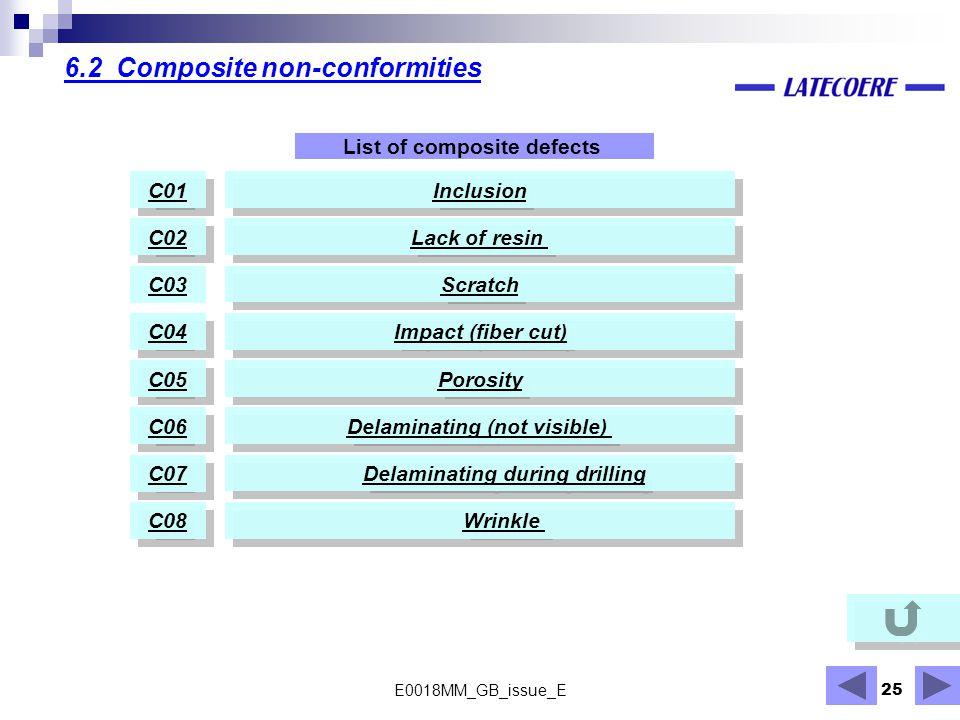 6.2 Composite non-conformities
