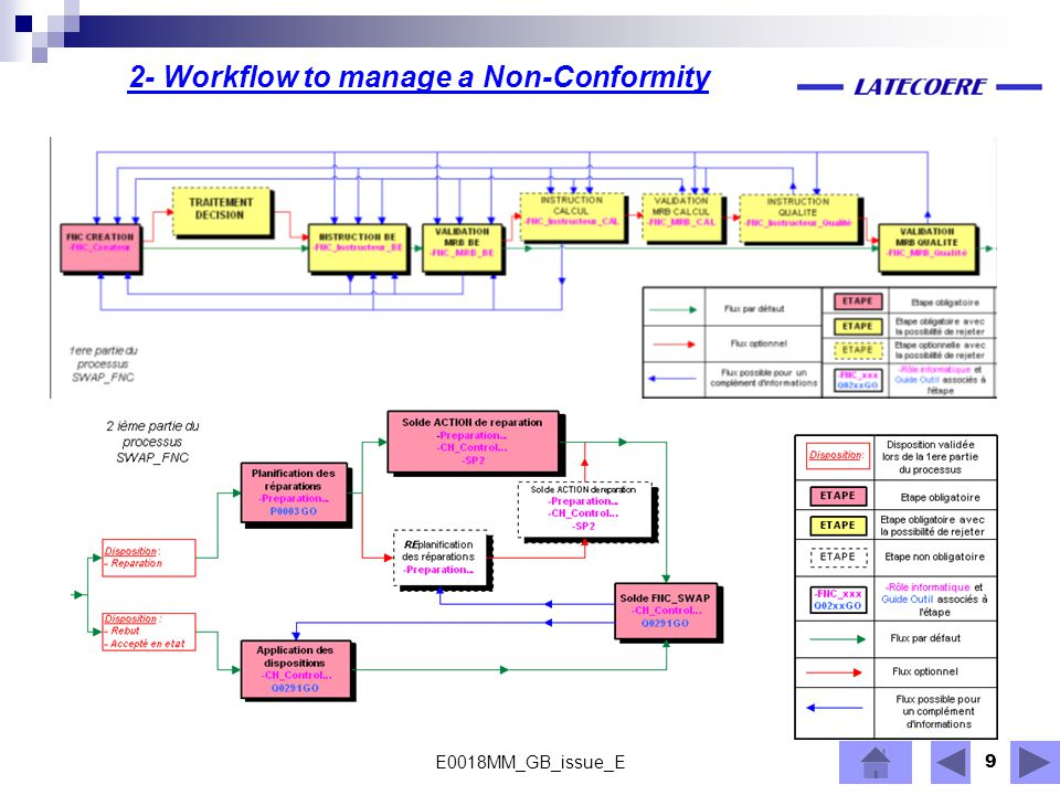 2- Workflow to manage a Non-Conformity
