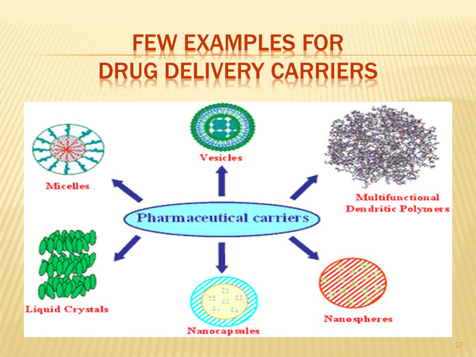 Few examples for Drug Delivery Carriers