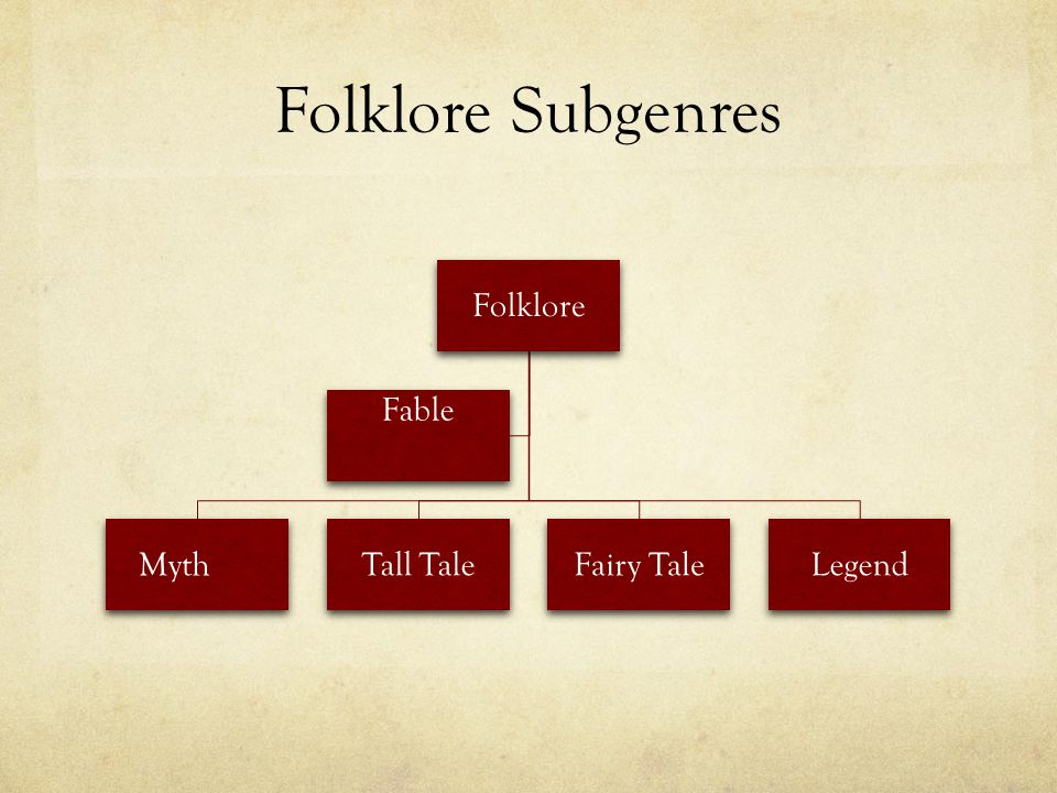 Folklore Subgenres Folklore Myth Tall Tale Fairy Tale Legend Fable