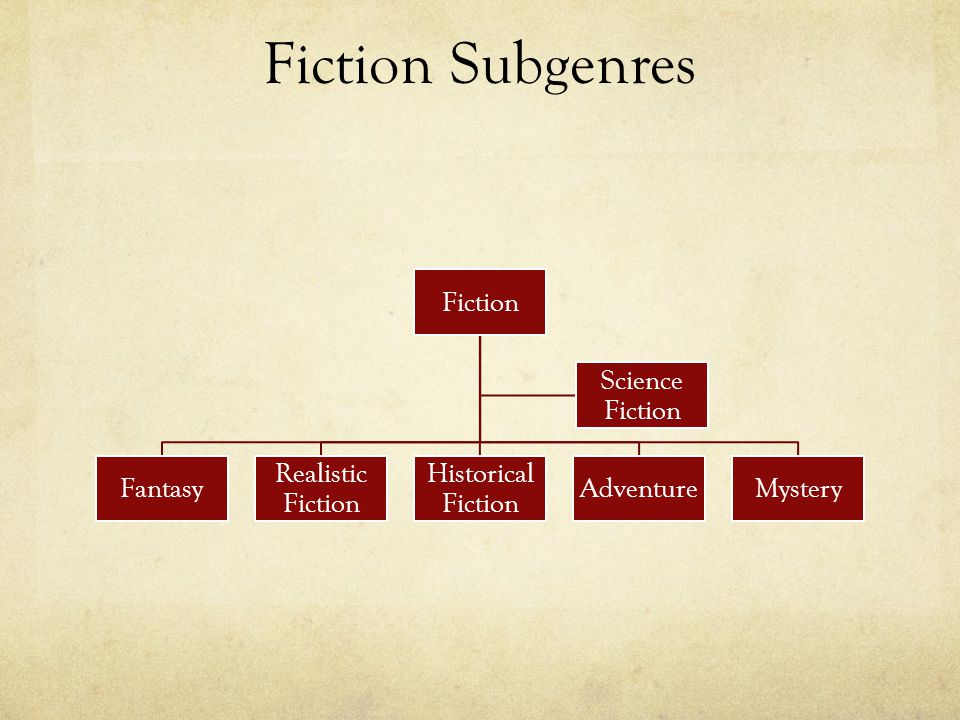Fiction Subgenres Fiction Fantasy Realistic Fiction Historical Fiction