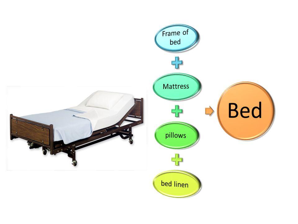 Frame of bed Mattress pillows bed linen Bed