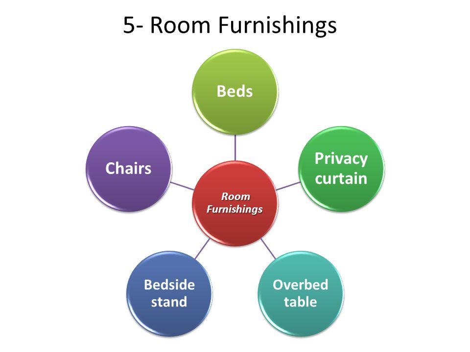 5- Room Furnishings Beds Privacy curtain Chairs Overbed table