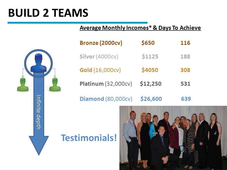 BUILD 2 TEAMS Testimonials! Average Monthly Incomes* & Days To Achieve