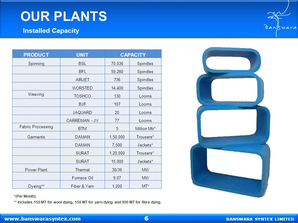 OUR PLANTS Installed Capacity 6 PRODUCT UNIT CAPACITY