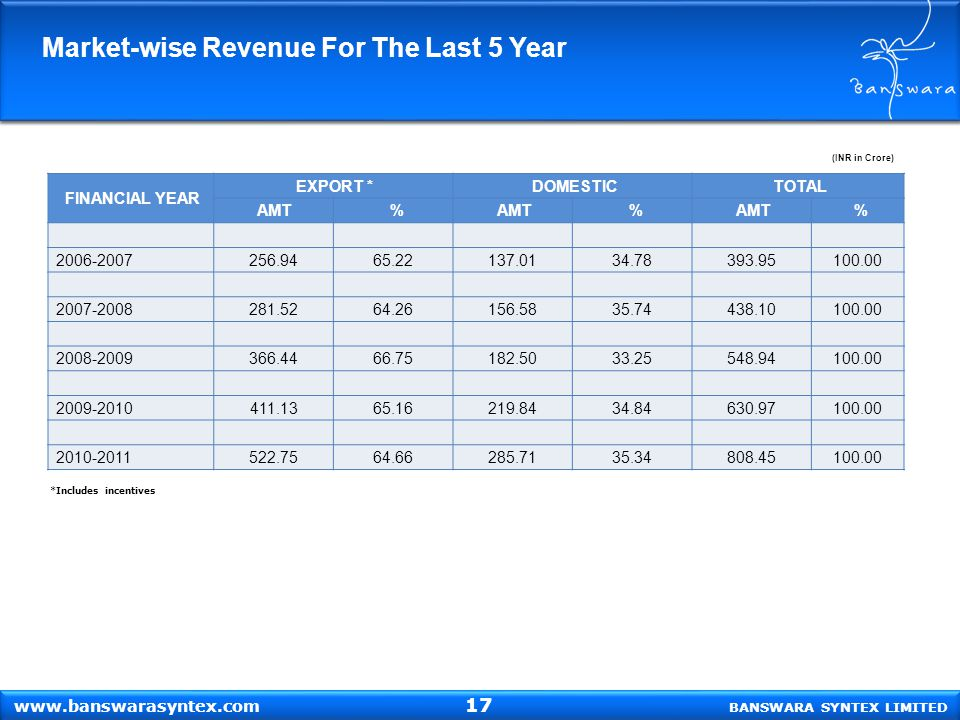 Market-wise Revenue For The Last 5 Year