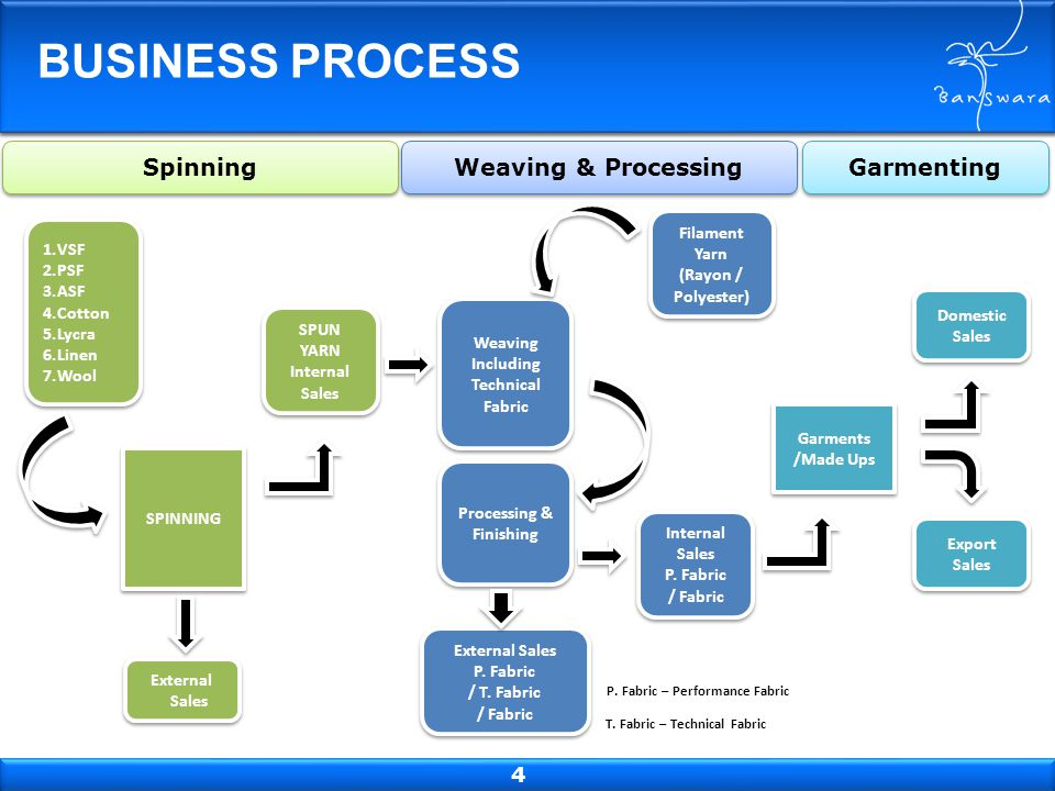 BUSINESS PROCESS Spinning Weaving & Processing Garmenting 4 Filament