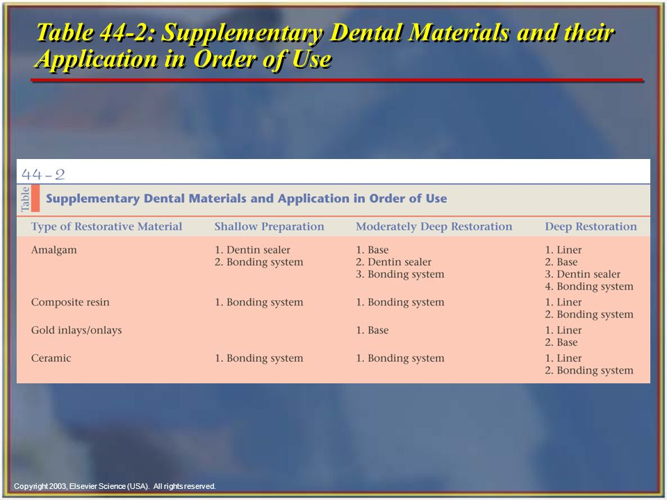 Table 44-2: Supplementary Dental Materials and their Application in Order of Use