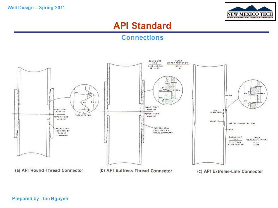 API Standard Connections