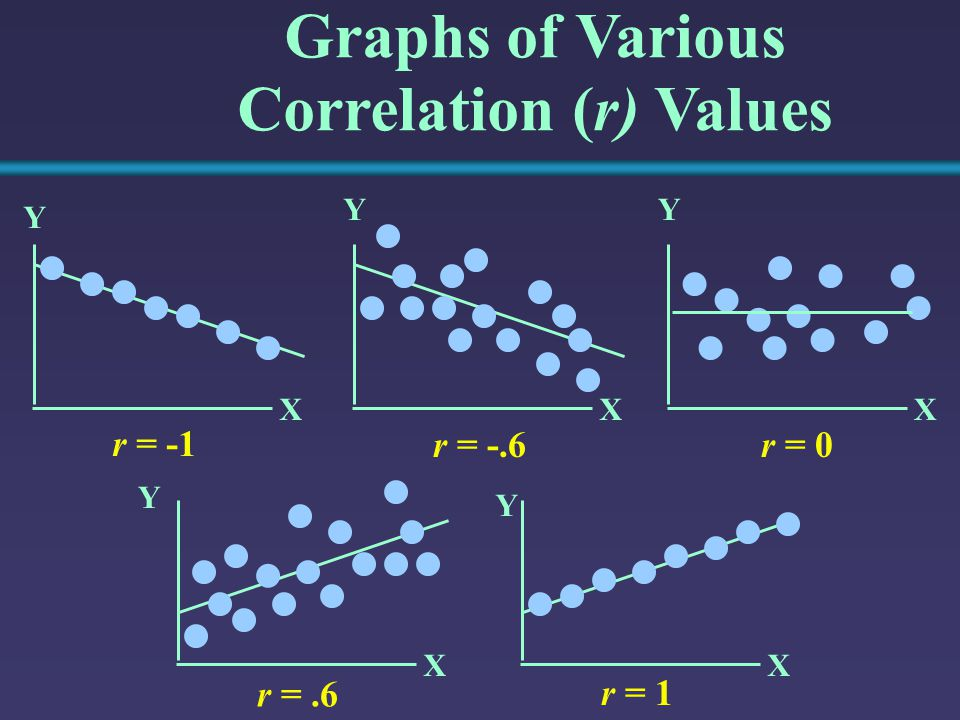 Graphs of Various Correlation (r) Values