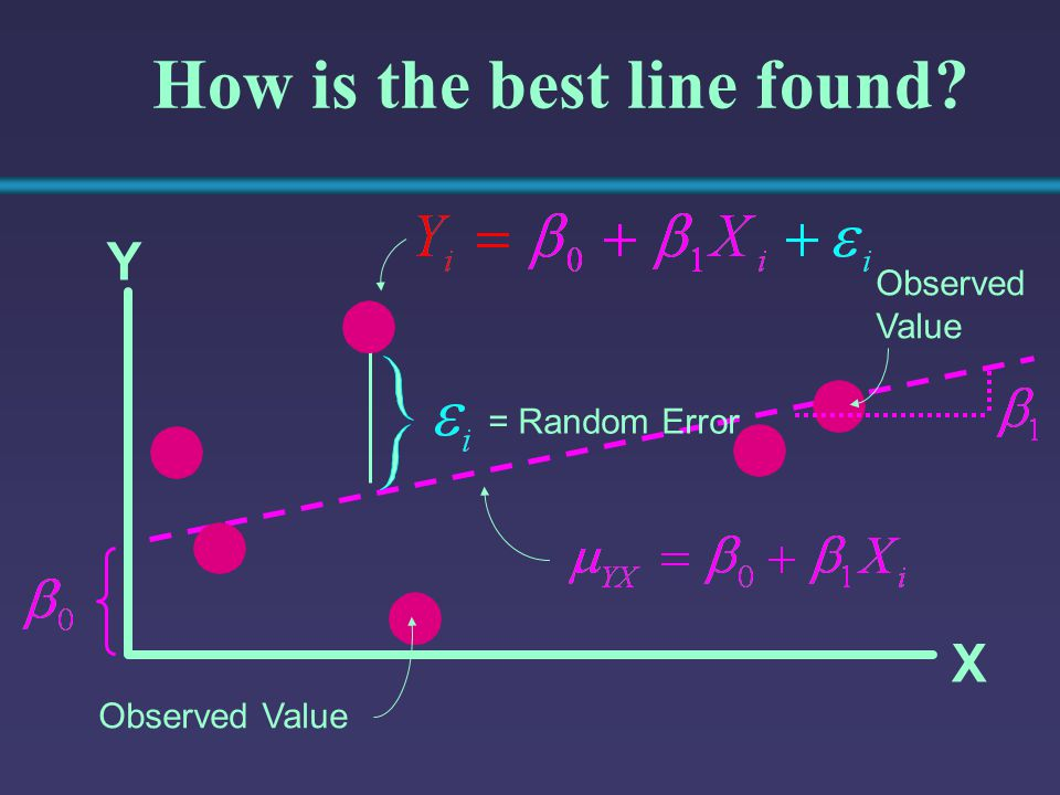 How is the best line found
