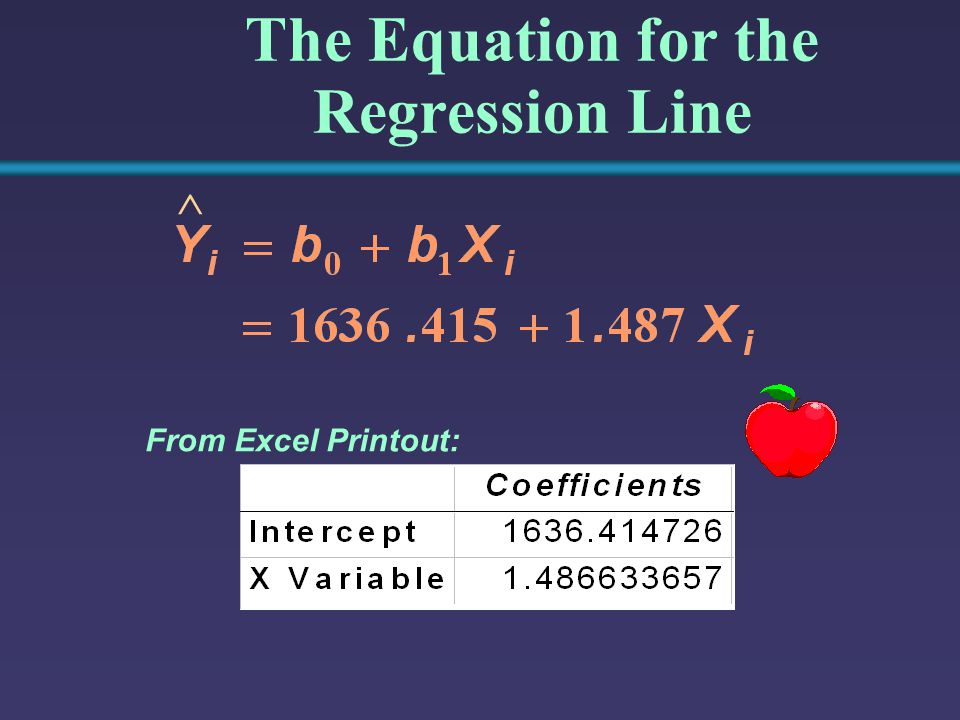 The Equation for the Regression Line