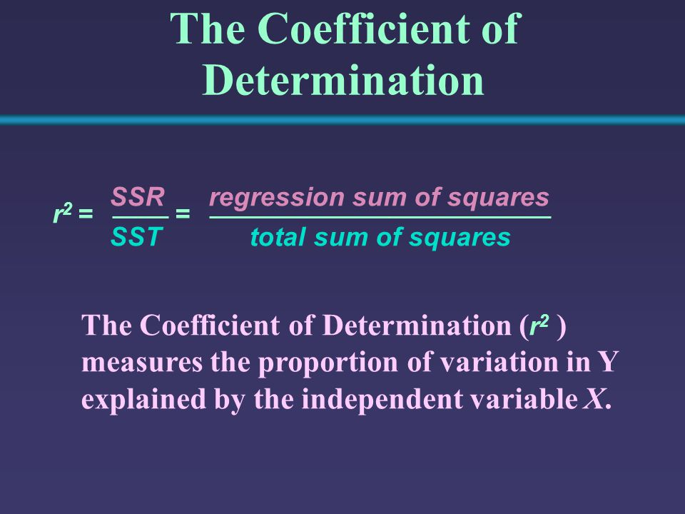 The Coefficient of Determination