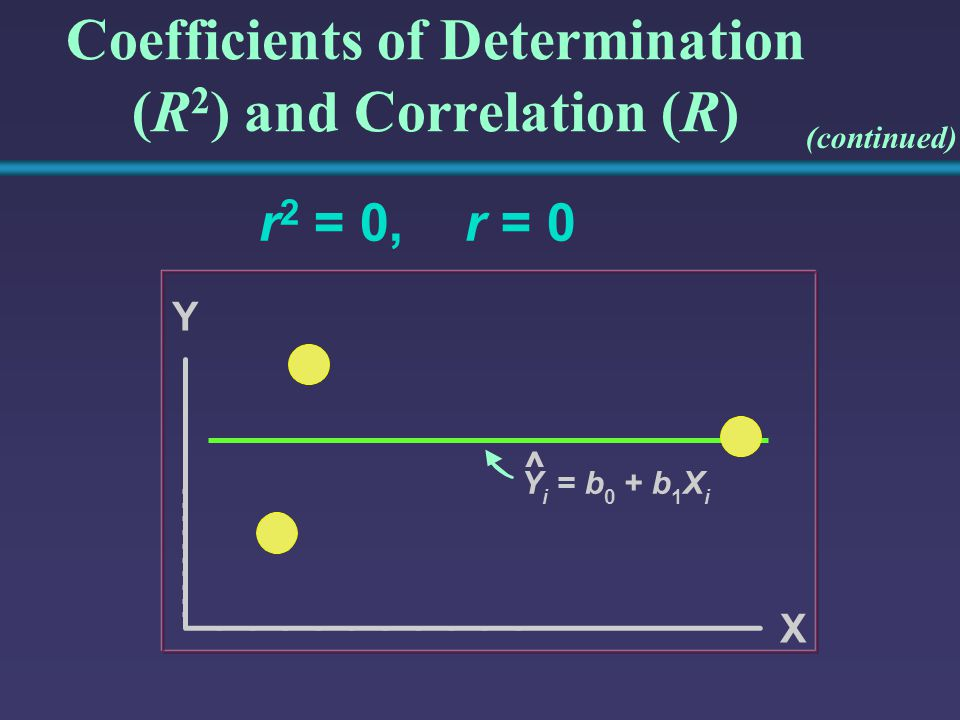 Coefficients of Determination (R2) and Correlation (R)
