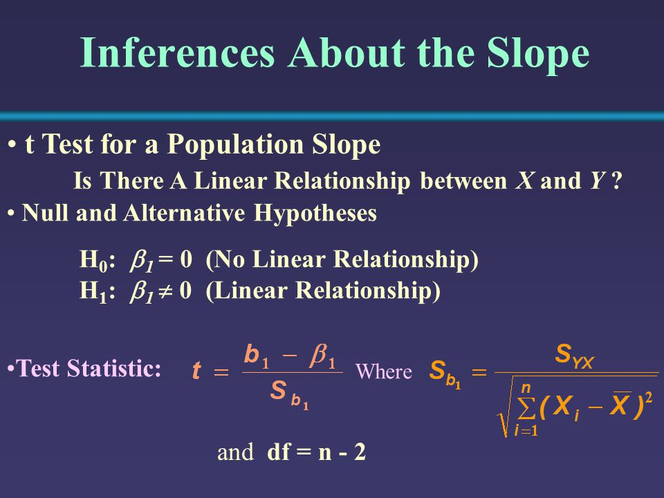 Inferences About the Slope