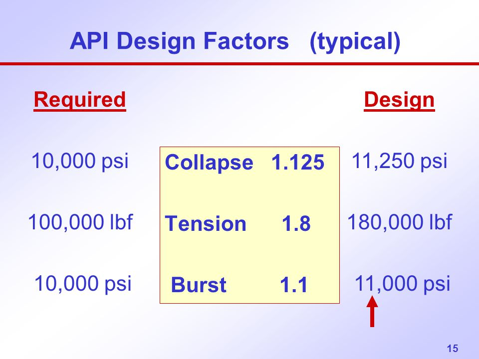API Design Factors (typical)