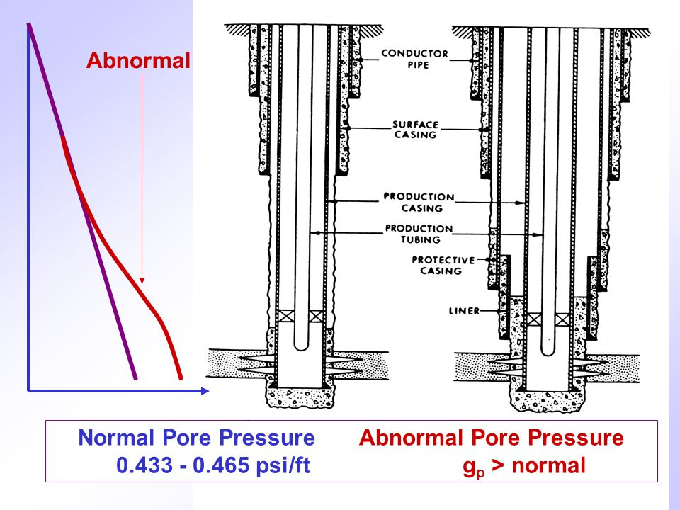 Abnormal Normal Pore Pressure Abnormal Pore Pressure psi/ft gp > normal