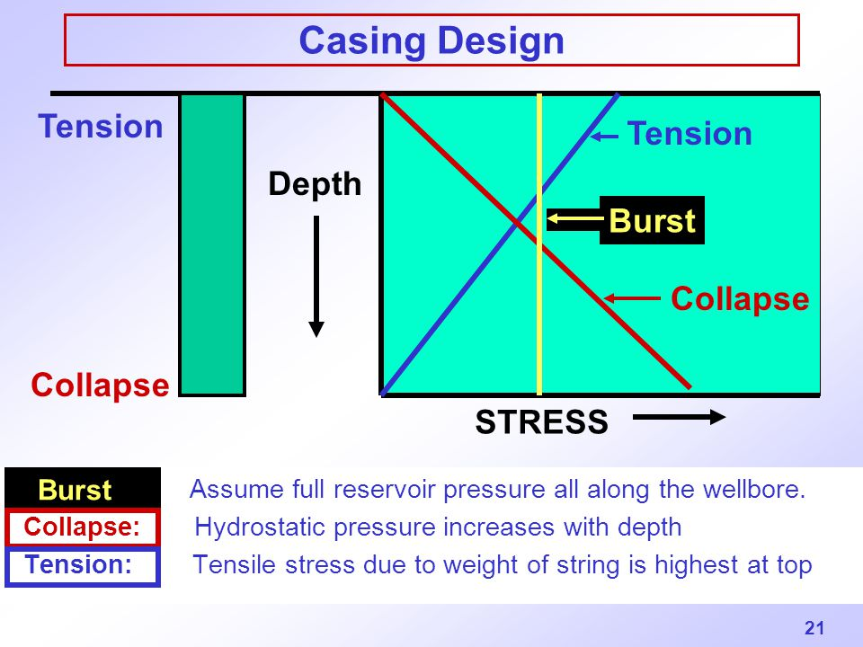 Casing Design Tension Tension Depth Burst Collapse Collapse STRESS